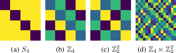 Figure 3 for A Practical Method for Constructing Equivariant Multilayer Perceptrons for Arbitrary Matrix Groups