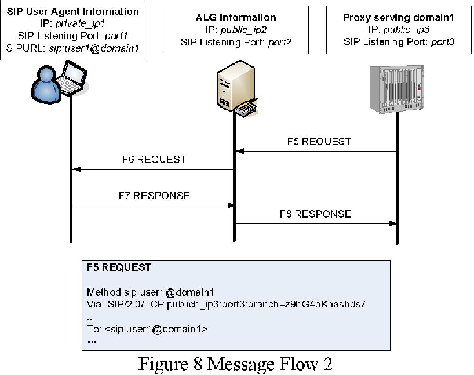 Figure 8 from An application level gateway for traversal of