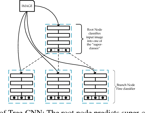 Figure 1 for Tree-CNN: A Hierarchical Deep Convolutional Neural Network for Incremental Learning