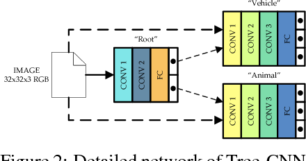 Figure 3 for Tree-CNN: A Hierarchical Deep Convolutional Neural Network for Incremental Learning