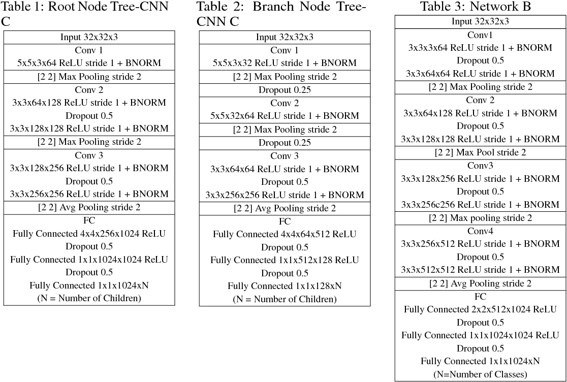 Figure 2 for Tree-CNN: A Hierarchical Deep Convolutional Neural Network for Incremental Learning