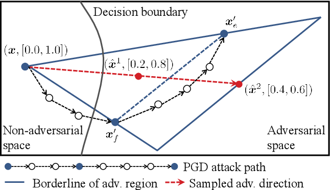 Figure 1 for Regional Adversarial Training for Better Robust Generalization