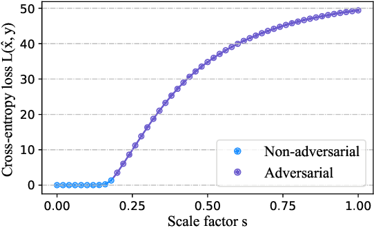 Figure 3 for Regional Adversarial Training for Better Robust Generalization