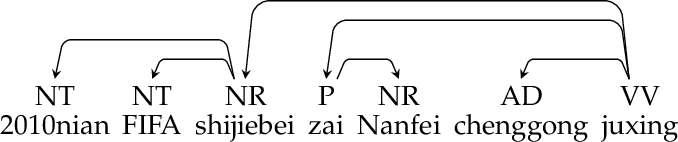 Figure 1 for Dependency Graph-to-String Statistical Machine Translation