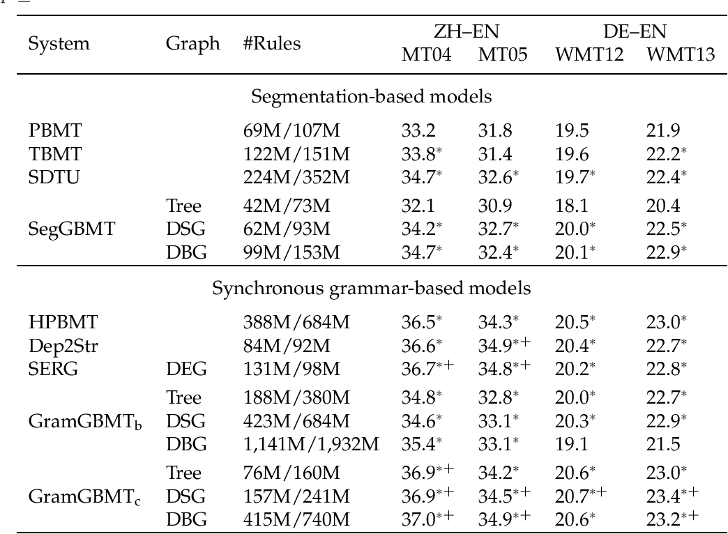 Figure 4 for Dependency Graph-to-String Statistical Machine Translation