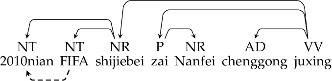 Figure 3 for Dependency Graph-to-String Statistical Machine Translation
