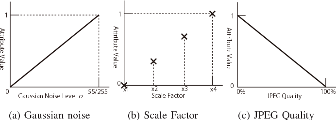 Figure 3 for Non-blind Image Restoration Based on Convolutional Neural Network