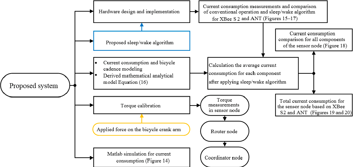 PDF] An Ultra-Low Power Wireless Sensor Network for Bicycle