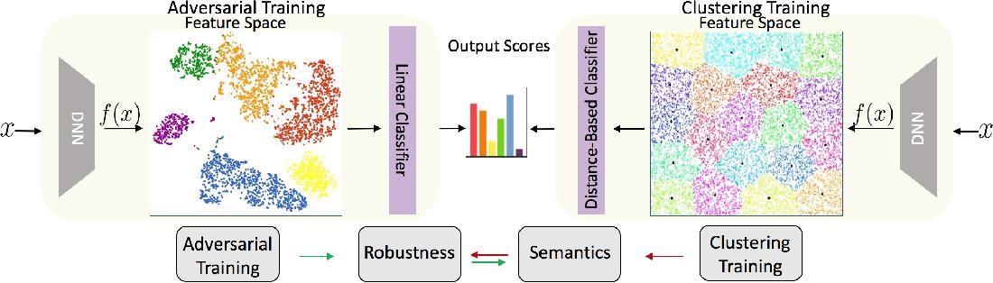 Figure 1 for ClusTR: Clustering Training for Robustness