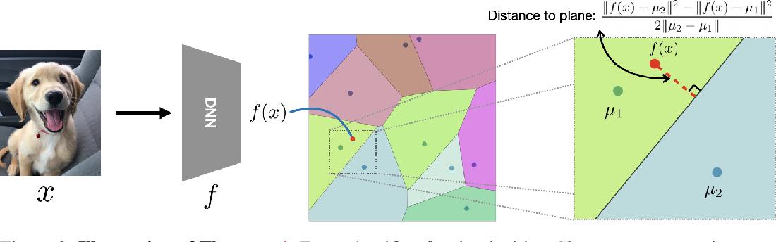 Figure 3 for ClusTR: Clustering Training for Robustness