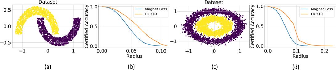 Figure 4 for ClusTR: Clustering Training for Robustness