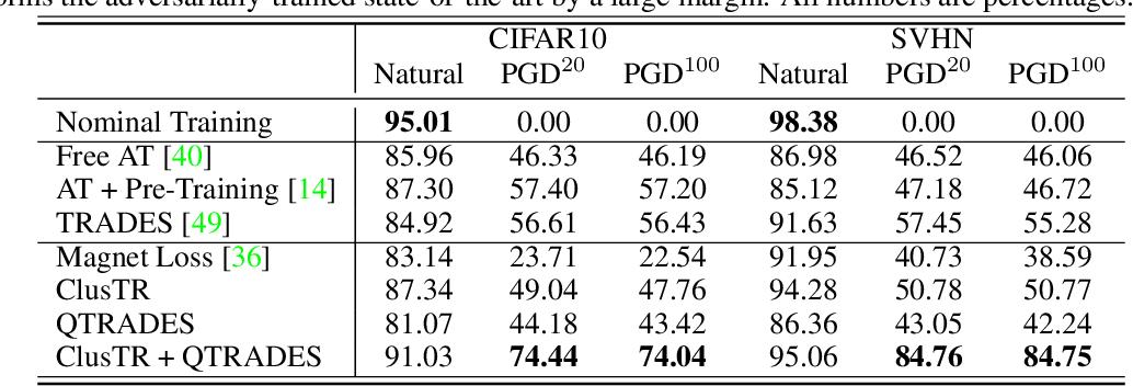Figure 2 for ClusTR: Clustering Training for Robustness