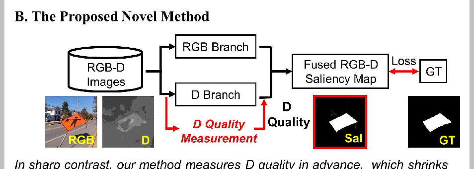 Figure 1 for Knowing Depth Quality In Advance: A Depth Quality Assessment Method For RGB-D Salient Object Detection