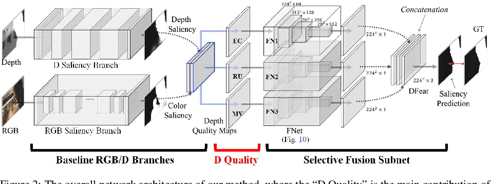 Figure 3 for Knowing Depth Quality In Advance: A Depth Quality Assessment Method For RGB-D Salient Object Detection