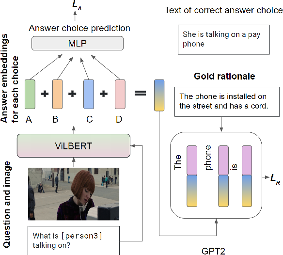 Figure 1 for Generating Rationales in Visual Question Answering