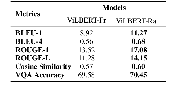 Figure 3 for Generating Rationales in Visual Question Answering