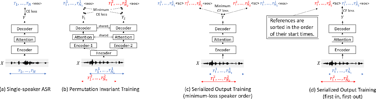 Figure 1 for Serialized Output Training for End-to-End Overlapped Speech Recognition