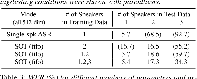 Figure 3 for Serialized Output Training for End-to-End Overlapped Speech Recognition