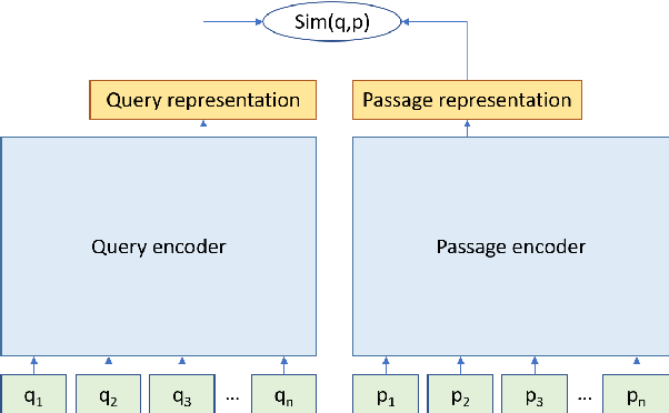 Figure 1 for Domain-matched Pre-training Tasks for Dense Retrieval