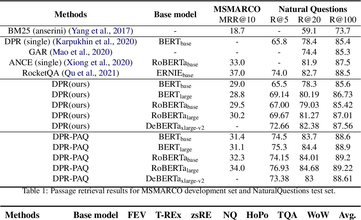 Figure 2 for Domain-matched Pre-training Tasks for Dense Retrieval