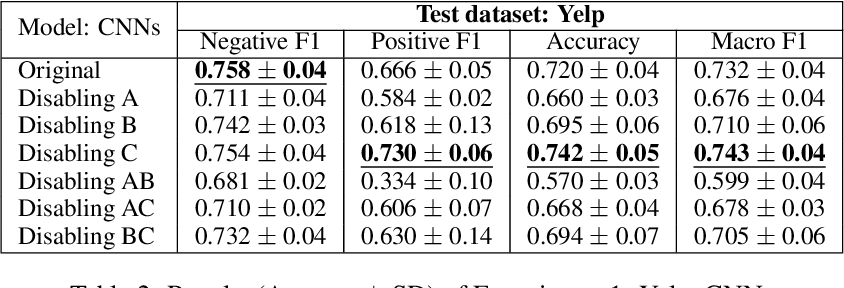 Figure 4 for FIND: Human-in-the-Loop Debugging Deep Text Classifiers