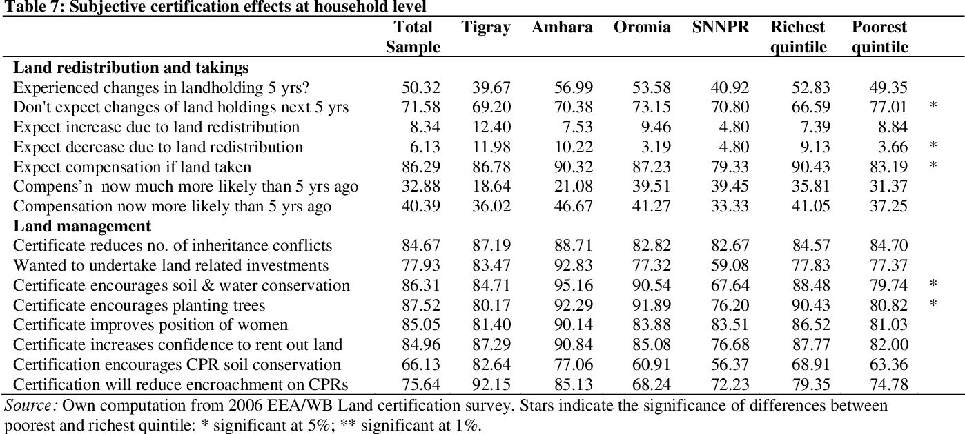Rural Land Certification in Ethiopia: Process, Initial Impact, and