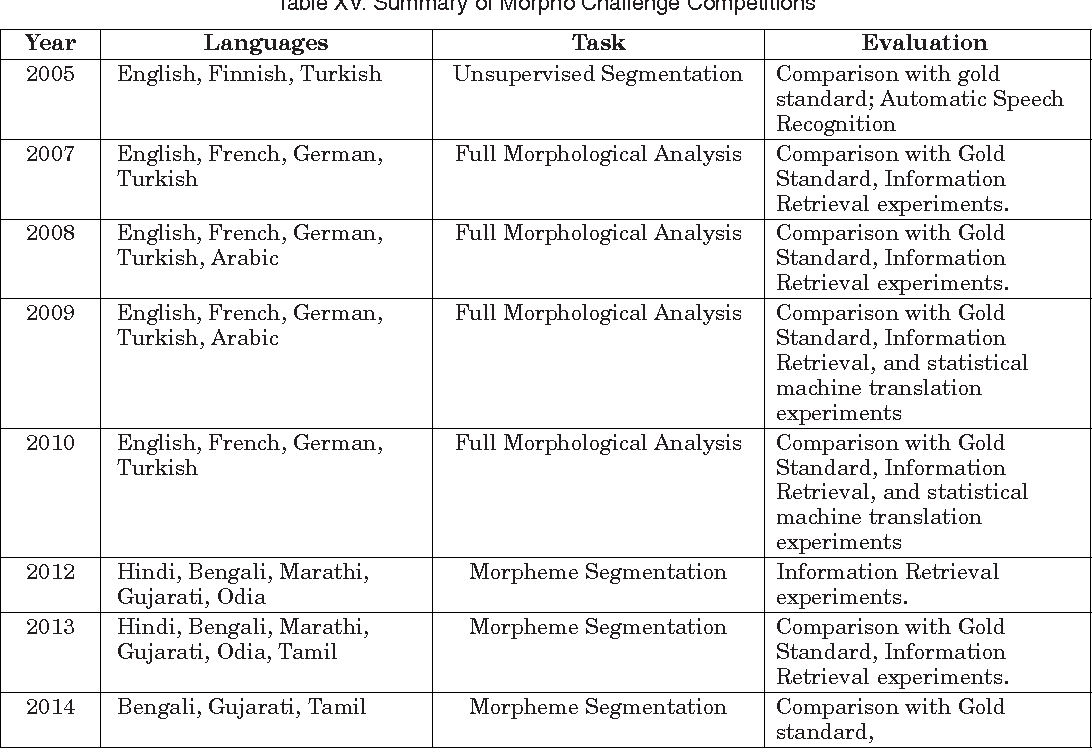 Figure 8 from Text Stemming: Approaches, Applications, and