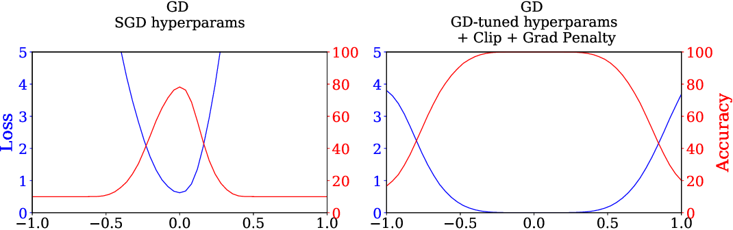 Figure 1 for Stochastic Training is Not Necessary for Generalization