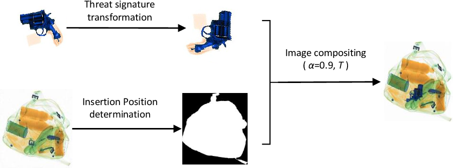 Figure 3 for The Good, the Bad and the Ugly: Evaluating Convolutional Neural Networks for Prohibited Item Detection Using Real and Synthetically Composited X-ray Imagery