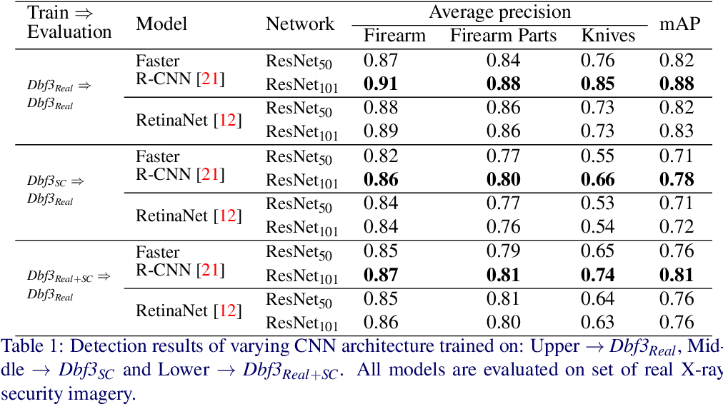 Figure 2 for The Good, the Bad and the Ugly: Evaluating Convolutional Neural Networks for Prohibited Item Detection Using Real and Synthetically Composited X-ray Imagery