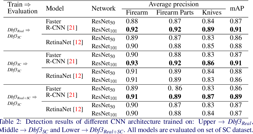 Figure 4 for The Good, the Bad and the Ugly: Evaluating Convolutional Neural Networks for Prohibited Item Detection Using Real and Synthetically Composited X-ray Imagery