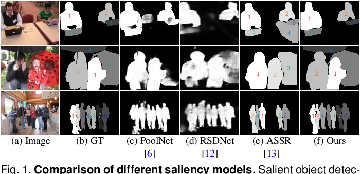 Figure 1 for Instance-Level Relative Saliency Ranking with Graph Reasoning