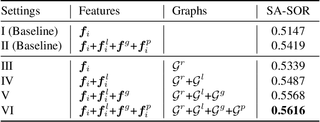 Figure 4 for Instance-Level Relative Saliency Ranking with Graph Reasoning