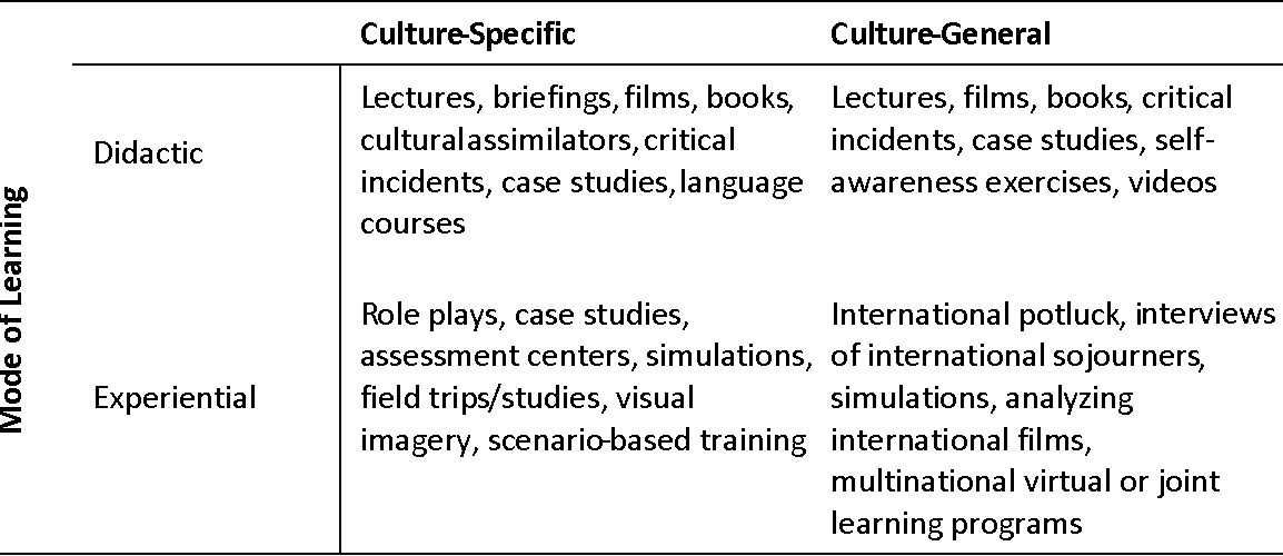 Figure 1 from Cross-cultural training and education for detection
