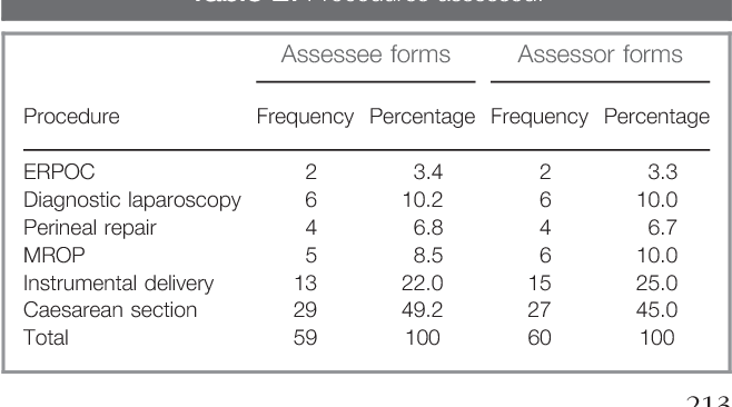 Table 2 from Value and face validity of objective structured