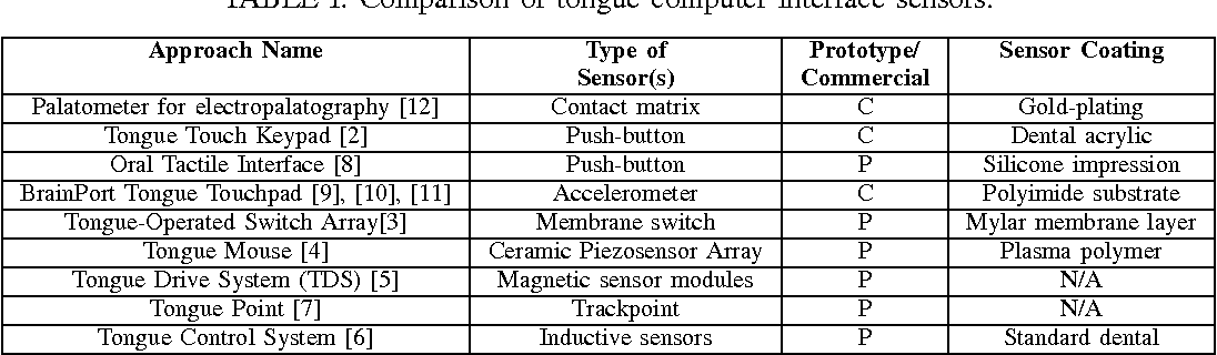 Table I from Characterization of piezoelectric film sensors for