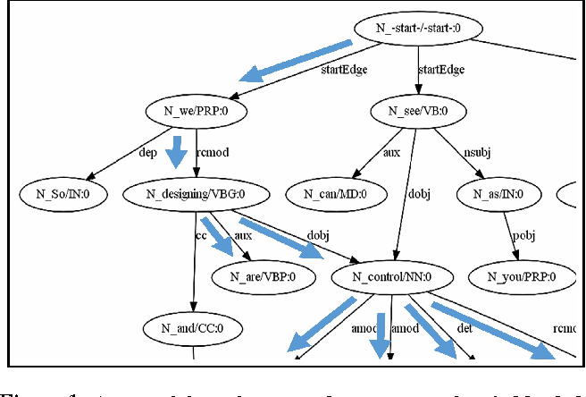Figure 2 for Abstractive Meeting Summarization UsingDependency Graph Fusion
