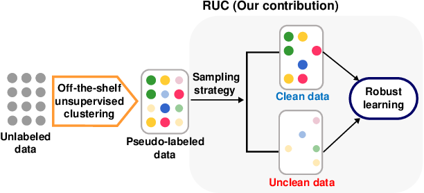Figure 1 for Improving Unsupervised Image Clustering With Robust Learning