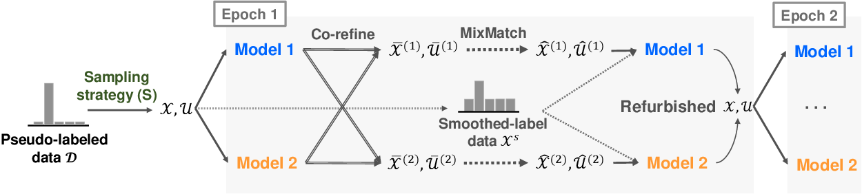 Figure 3 for Improving Unsupervised Image Clustering With Robust Learning