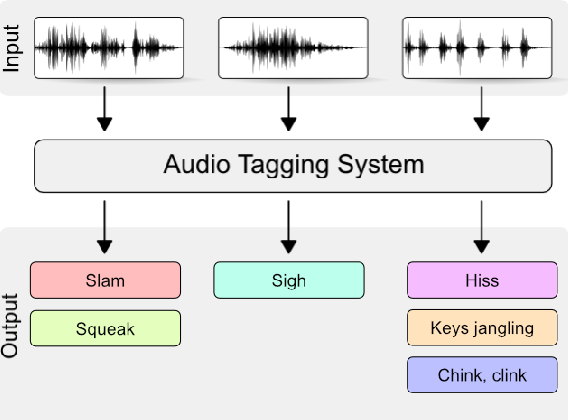 Figure 1 for Audio tagging with noisy labels and minimal supervision