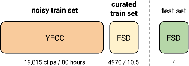 Figure 3 for Audio tagging with noisy labels and minimal supervision