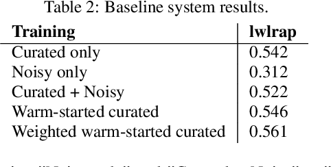 Figure 4 for Audio tagging with noisy labels and minimal supervision