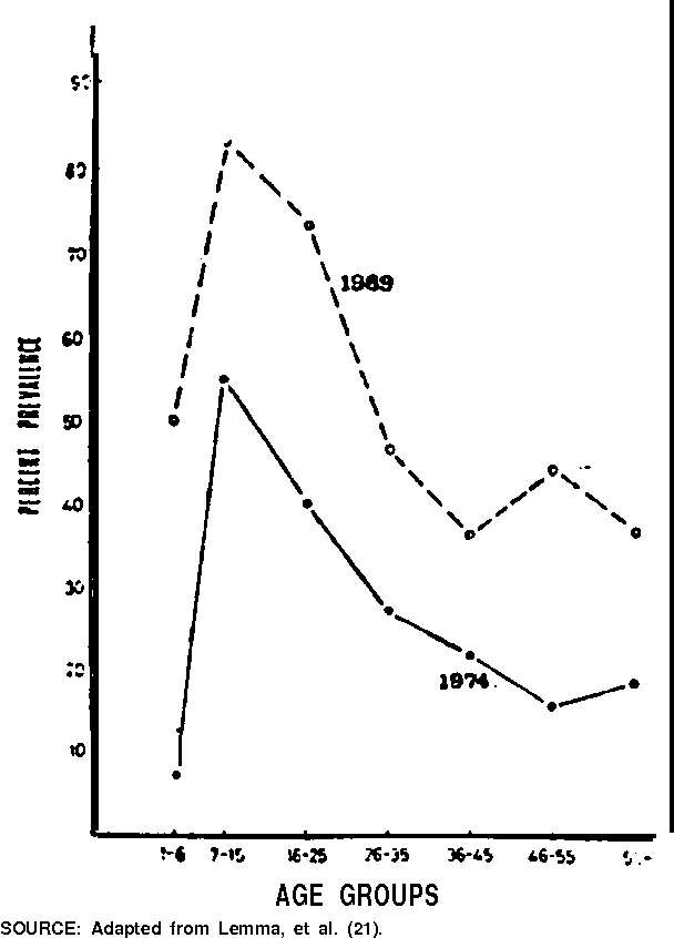 Figure 2 from MOLLUSCICIDAL AND OTHER ECONOMIC POTENTIALS OF