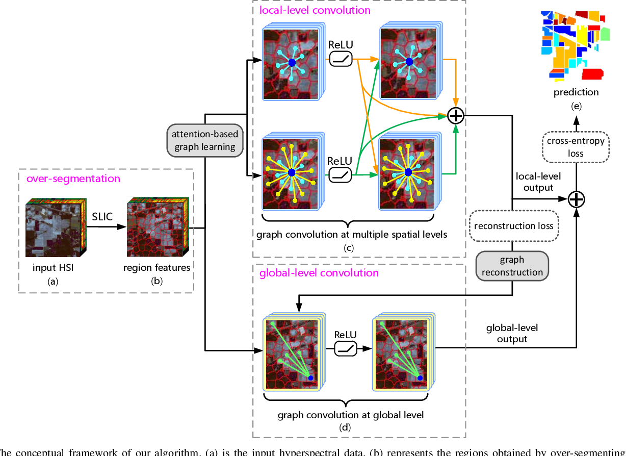 Figure 1 for Multi-Level Graph Convolutional Network with Automatic Graph Learning for Hyperspectral Image Classification