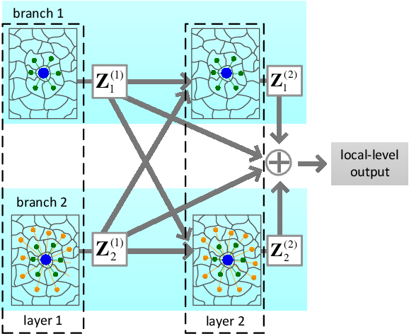 Figure 3 for Multi-Level Graph Convolutional Network with Automatic Graph Learning for Hyperspectral Image Classification