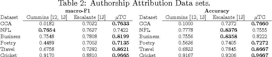Figure 3 for An Automated Text Categorization Framework based on Hyperparameter Optimization