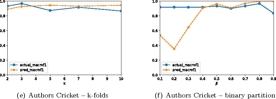 Figure 2 for An Automated Text Categorization Framework based on Hyperparameter Optimization
