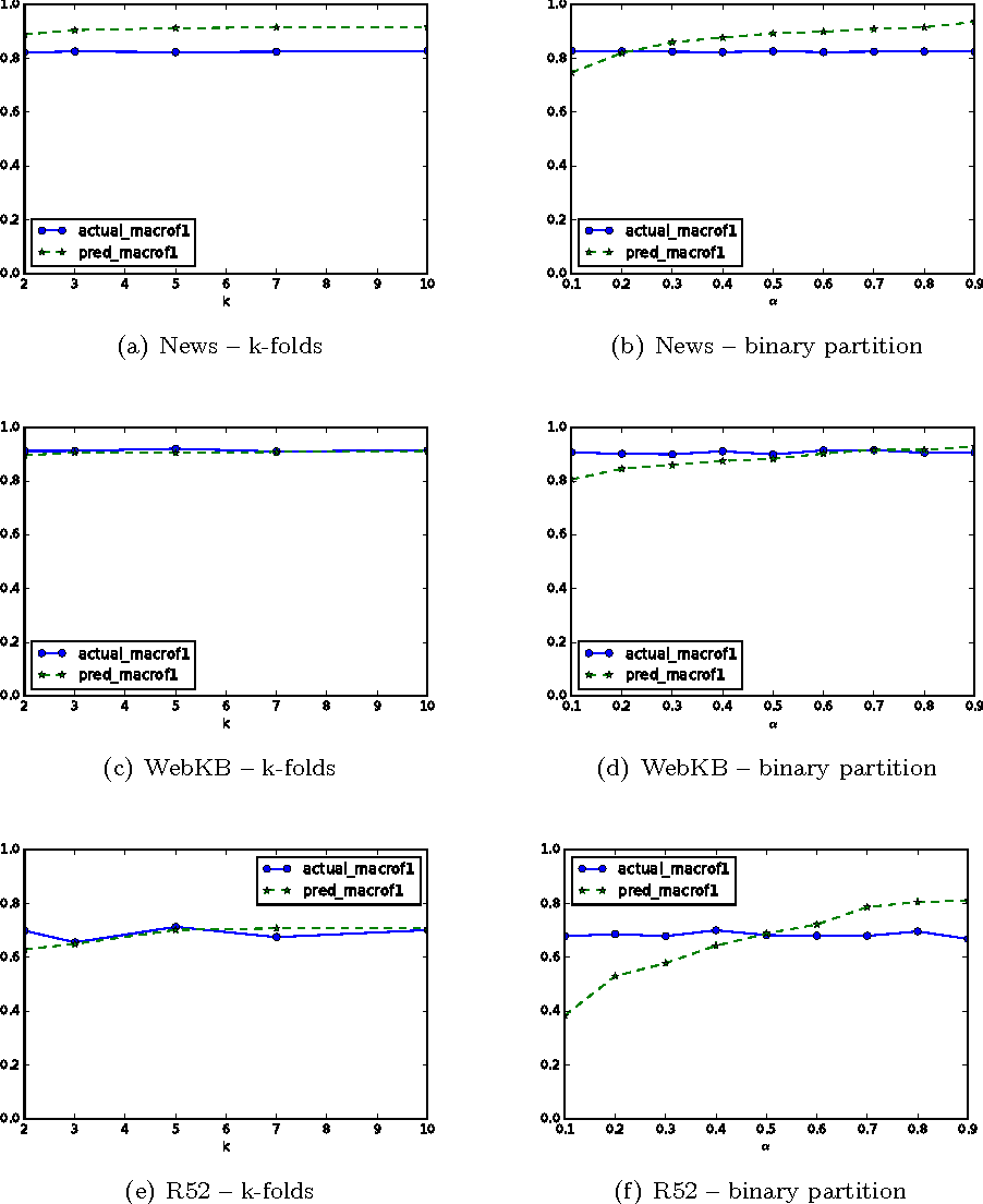 Figure 4 for An Automated Text Categorization Framework based on Hyperparameter Optimization