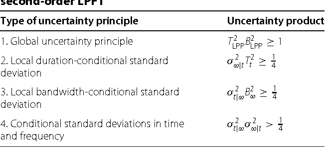 Table 1 from Systematic analysis of uncertainty principles