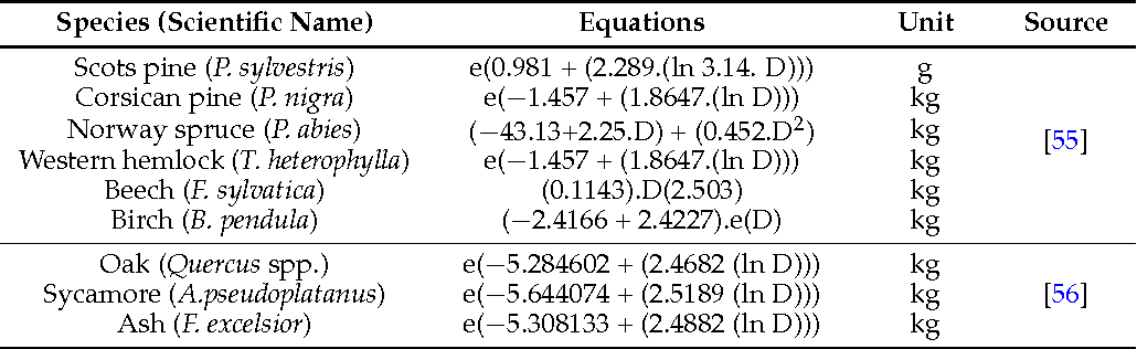 Table 2. Allometric equations used to estimate tree above-ground biomass.